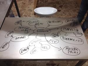 Il grafico di un business plan disegnato direttamente sul banco di una cucina professionale.