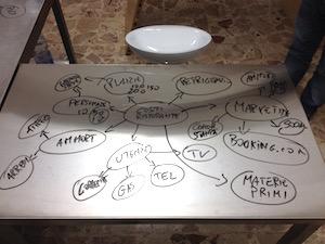 Uno schema legato ai costi di un piatto, uno degli argomenti spesso trattati durante i corsi per gli chef.