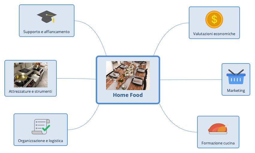 Una mappa mentale dei macro-argomenti su cui potreste chiedermi consulenza in relazione al vostro home-food.