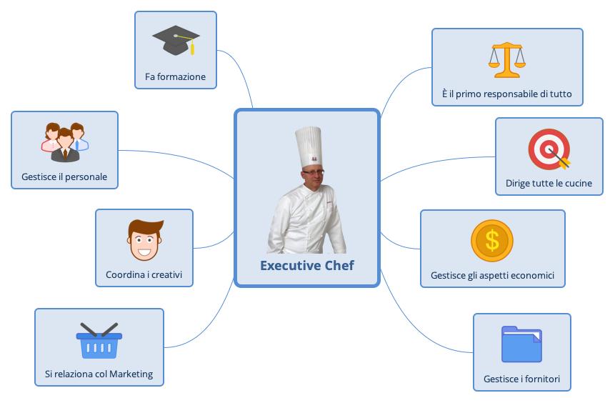 Mansioni dell'Executive Chef e sue responsabilità.