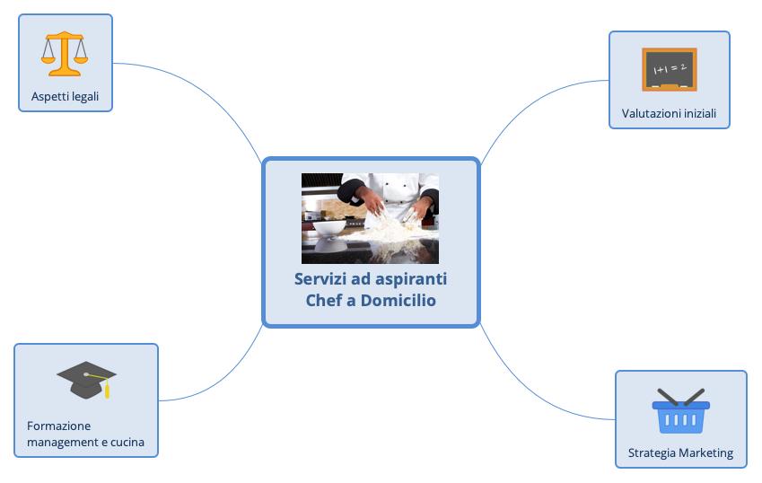 Una mappa mentale dei miei servizi offerti a chi voglia diventare chef a domicilio.