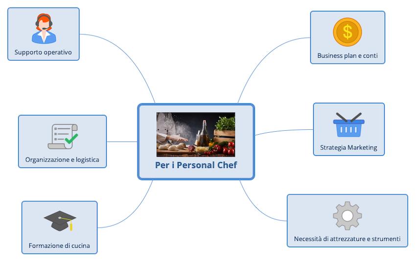 Una mappa mentale dei miei servizi per chi aspiri a diventare un Personal Chef.